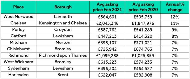 London house prices: Boroughs where average property prices have shot up in last year